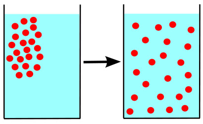 Illustration of diffusion